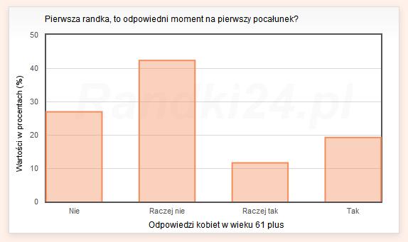Wykres s�upkowy: Nie - 26,9%, Raczej nie - 42,3%, Raczej tak - 11,6%, Tak - 19,2%