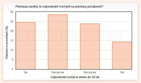 Wykres s�upkowy: Nie - 24,5%, Raczej nie - 28,6%, Raczej tak - 32,8%, Tak - 14,3%