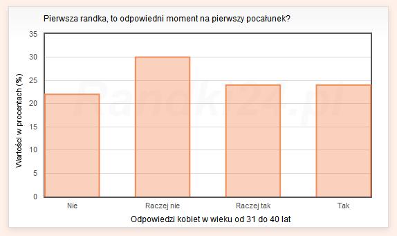 Wykres s�upkowy: Nie - 22%, Raczej nie - 30%, Raczej tak - 24%, Tak - 24%