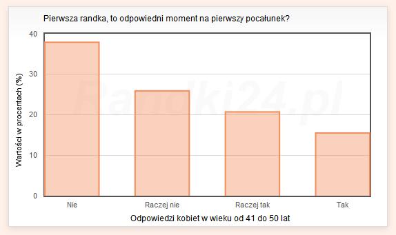 Wykres s�upkowy: Nie - 37,9%, Raczej nie - 25,9%, Raczej tak - 20,7%, Tak - 15,5%