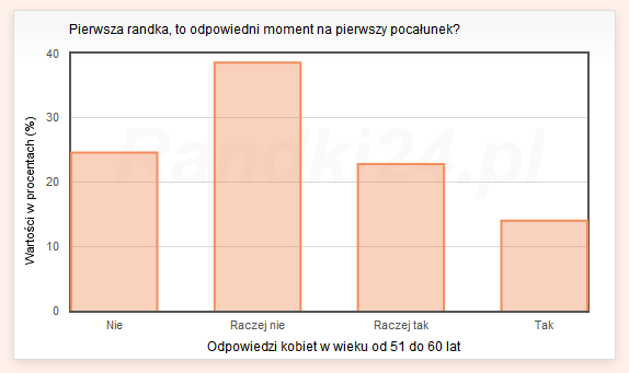 Wykres s�upkowy: Nie - 24,6%, Raczej nie - 38,6%, Raczej tak - 22,8%, Tak - 14%