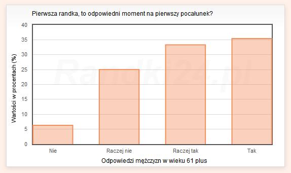 Wykres s�upkowy: Nie - 6,3%, Raczej nie - 25%, Raczej tak - 33,3%,Tak - 35,4%