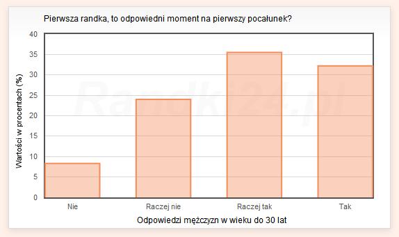 Wykres s�upkowy: Nie - 8,3%, Raczej nie - 24%, Raczej tak - 35,5%, Tak - 32,2%