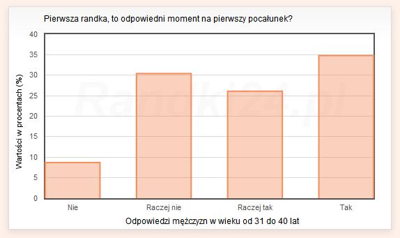 Wykres s�upkowy: Nie - 8,7%, Raczej nie - 30,4%, Raczej tak - 26,1%, Tak - 34,8%