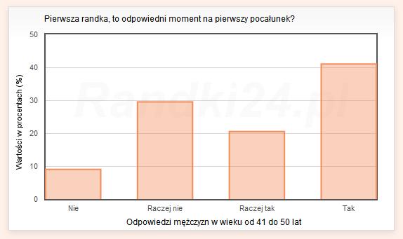 Wykres s�upkowy: Nie - 9%, Raczej nie - 29,5%, Raczej tak - 20,5%, Tak - 41%