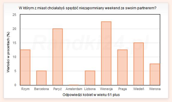 Wykres słupkowy: Rzym - 12,5%, Barcelona - 5%, Paryż - 20%, Amsterdam - 0%, Lizbona - 5%, Wenecja - 22,5%, Praga - 12,5%, Wiedeń - 15%, Werona - 7,5%