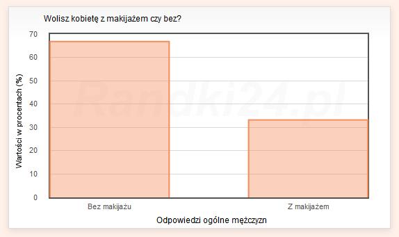 Wykres słupkowy: Bez makijażu - 66,8%<br /> Z makijażem - 33,2%