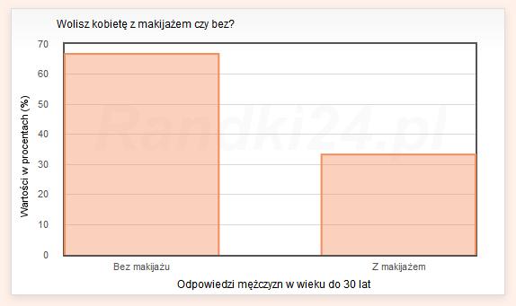 Wykres słupkowy: Bez makijażu - 66,7%<br /> Z makijażem - 33,3%