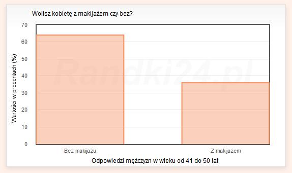 Wykres słupkowy: Bez makijażu - 64%<br /> Z makijażem - 36%