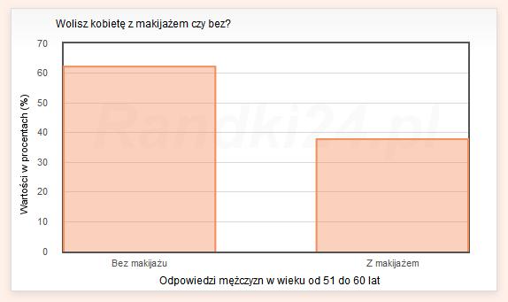 Wykres słupkowy: Bez makijażu - 62,2%<br /> Z makijażem - 37,8%